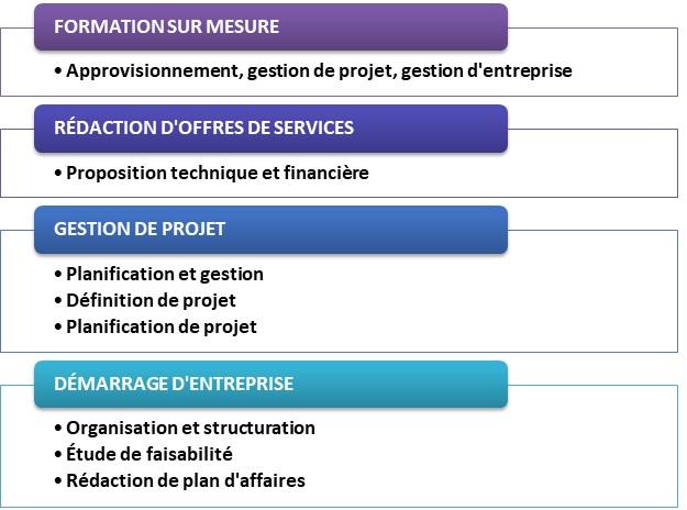 services.3